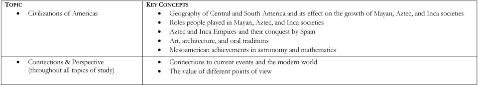 Inca societies Aztec and Inca Empires and their conquest by Spain Art, architecture, and oral traditions Mesoamerican